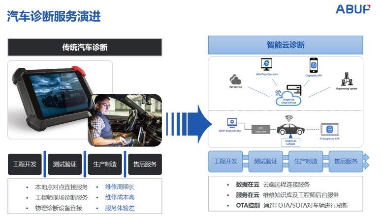 艾拉比:汽车远程诊断+OTA,赋能汽车智能化大变革