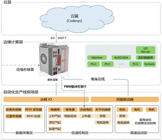 边缘控制器会取代传统PLC吗?
