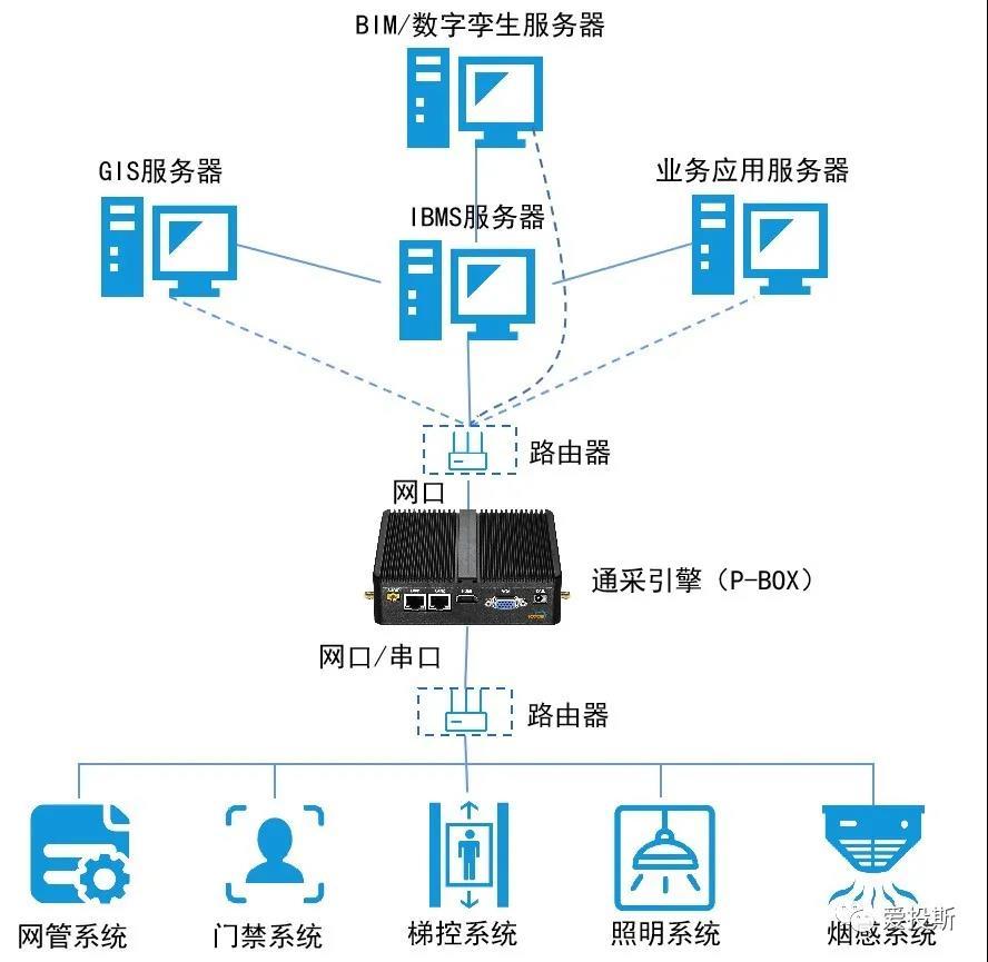 """""""通采引擎""""来了,国内首款专用于物联网多设备、多系统数据接入的智能硬件!"""