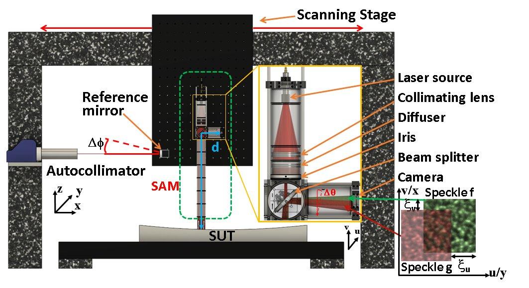 科学家研发出全新激光散斑技术,X射线镜的高精度计量成为可能