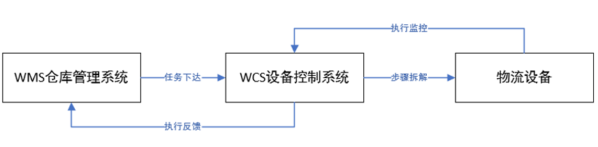 WCS与WMS任务交互