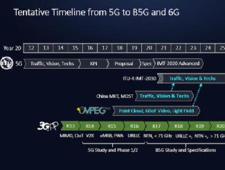 我国6G建设走到了哪一步?