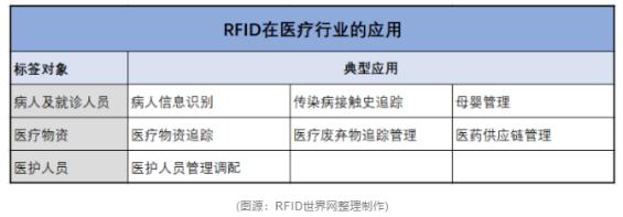 RFID标签在2021年的应用