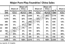 一图看清晶圆代工厂都在中国赚了多少钱