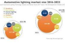 2016-2022车灯市场分析 LED驱动市值增长