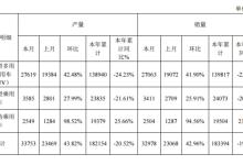 众泰汽车:前9月纯电动乘用车生产1.94万辆