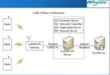 LoRa将成为物联网领域的事实标准