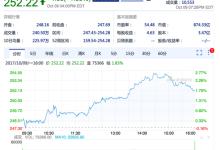百度股价达252.22美元 超历史最高点