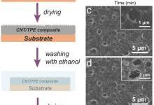 超疏水在可穿戴式感应器件的应用技术研究