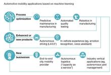 【麦肯锡全面分析】汽车和移动出行将成为AI下一个战场