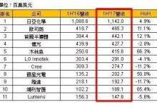 全球主要LED封装厂2017年上半营收比较