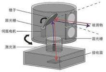 激光雷达(LiDAR)中激光应用实探