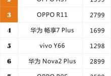 中国线下市场TOP10 vivo X20闪电夺冠