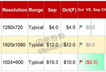 2017年10月Mobile/Tablet面板价格风向标