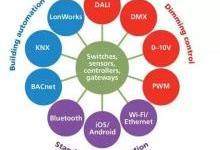 控制协议这么多 智能照明OEM厂商该怎么选?