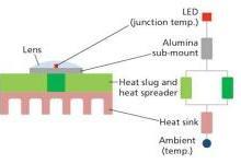 简析静态冷却与瞬态冷却如何进行LED热量管理