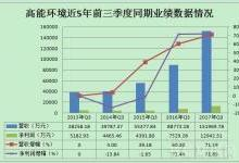高能环境三季报业绩分析
