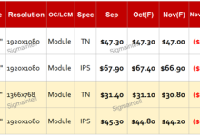 2017年11月IT面板价格风向标
