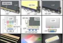 LCD如何应对OLED挑战:量子点是最佳选择