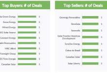 9月全球太阳能和风能资产出售交易减少