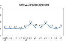 9月份工业机器人产量翻番,同比增长103.2%