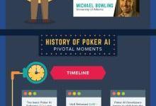 阿尔法狗打败人类棋手不算啥 人工智能玩扑克更有难度