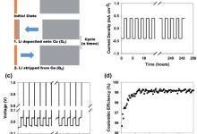 精确测定金属锂负极和金属锂电池的库伦效率研究
