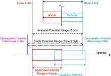 水系超级电容器工作电压影响因素分析