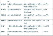 """邢台环保局7646万元大单 名花有""""主"""""""