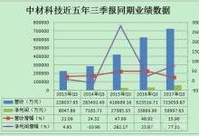 中材科技三季报业绩分析