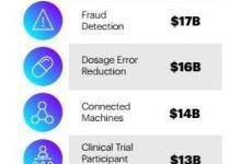 人工智能将成为医疗保健的新神经系统