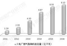 电力环保市场现状分析及发展趋势