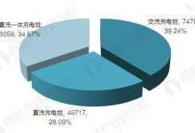 2017年中国电动车充电桩规模数据汇总