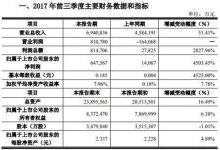 京东方净利润暴增 或打破韩企垄断格局