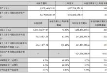 盈峰环境盈利增长52% 拟投建环保科技产业园