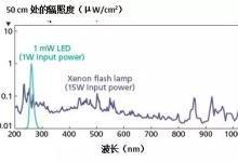 UVC LED在生命科学领域有这些优势