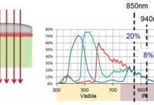 沟槽屏障设计大幅提高摄像头的红外响应
