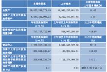 节能风电前三季度盈利2.84亿元