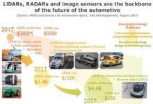 浅谈自动驾驶三大核心传感器技术