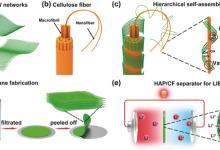 高柔性和多孔电池隔膜技术研究