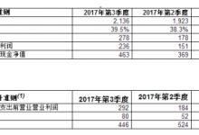 意法半导体(ST)公布2017年第三季度及前九个月财报