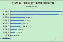 传感器上市公司前三季度业绩排行榜