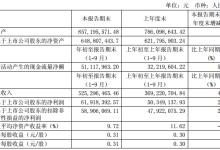 上海沪工前三季度净利增22.98%