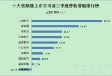 变频器上市公司前三季度业绩排行榜