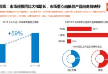 GfK:VR市场规模大幅扩大,重心已往高端转移