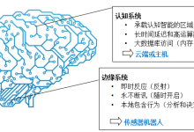 如何应对智能传感器在物联网应用开发中的三大挑战?