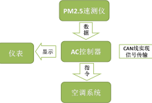 比亚迪汽车空调的PM2.5绿净系统剖析
