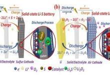 固态锂二次电池研究进展