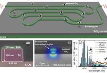 可探测甲烷的硅光子光谱仪问世