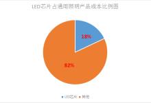 LED芯片供不应求 行业扩产潮再次袭来